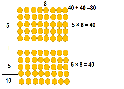 Envision-Math-Common-Core-3rd-Grade-Answers-Key-Topic-3-Apply-Properties-Multiplication-Facts-for 3, 4, 6, 7, 8-Lesson 3.4 Apply Properties-8 as a Factor-Essential Question-Guided Practice-20..