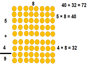 Envision-Math-Common-Core-3rd-Grade-Answers-Key-Topic-3-Apply-Properties-Multiplication-Facts-for 3, 4, 6, 7, 8-Lesson 3.4 Apply Properties-8 as a Factor-Essential Question-Guided Practice-8...