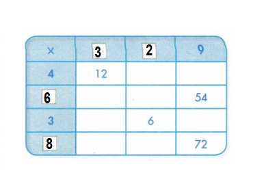 Envision-Math-Common-Core-3rd-Grade-Answers-Key-Topic-4-Use-Multiplication-to-Divide-Lesson 5.2 Use a Table to Multiply and Divide-Guided Practice-Independent Practice-7