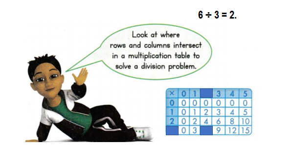 Envision-Math-Common-Core-3rd-Grade-Answers-Key-Topic-4-Use-Multiplication-to-Divide-Lesson 5.2 Use a Table to Multiply and Divide-Visual Learning Bridge-