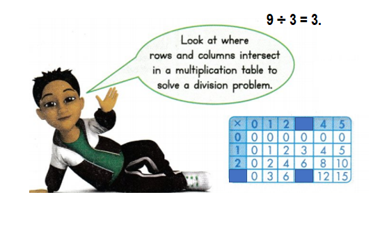Envision-Math-Common-Core-3rd-Grade-Answers-Key-Topic-4-Use-Multiplication-to-Divide-Lesson 5.2 Use a Table to Multiply and Divide-Visual Learning Bridge..