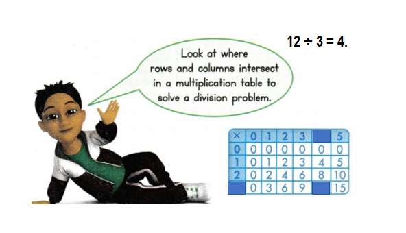 Envision-Math-Common-Core-3rd-Grade-Answers-Key-Topic-4-Use-Multiplication-to-Divide-Lesson 5.2 Use a Table to Multiply and Divide-Visual Learning Bridge