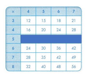 Envision-Math-Common-Core-3rd-Grade-Answers-Key-Topic-4-Use-Multiplication-to-Divide-Topic 5 Assessment Practice-18