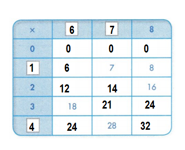 Envision-Math-Common-Core-3rd-Grade-Answers-Key-Topic-4-Use-Multiplication-to-Divide-Topic 5 Assessment Practice-2