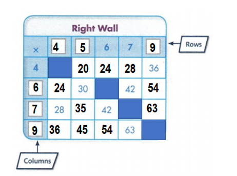 Envision-Math-Common-Core-3rd-Grade-Answers-Key-Topic-4-Use-Multiplication-to-Divide-Topic 5 Performance Task-4