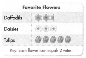 Envision Math Common Core 4th Grade Answers Topic 7 Factors and Multiples 29