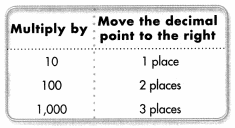 Envision Math Common Core 5th Grade Answer Key Topic 4 Use Models and Strategies to Multiply Decimals 78.6