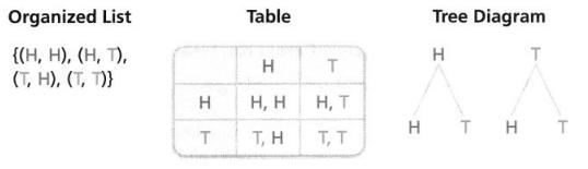 Envision Math Common Core 7th Grade Answer Key Topic 7 Probability 50