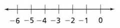 Envision Math Common Core 7th Grade Answers Topic 5 Solve Problems Using Equations and Inequalities 7.32
