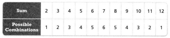 Envision Math Common Core 7th Grade Answers Topic 7 Probability 19