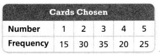 Envision Math Common Core 7th Grade Answers Topic 7 Probability 28