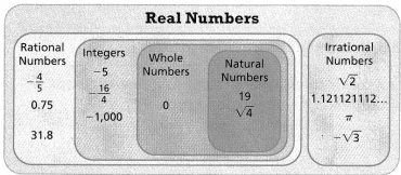 Envision Math Common Core 8th Grade Answer Key Topic 1 Real Numbers 99.60