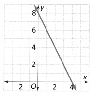 Envision Math Common Core 8th Grade Answer Key Topic 2 Analyze And Solve Linear Equations 200