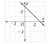 Envision Math Common Core 8th Grade Answer Key Topic 2 Analyze And Solve Linear Equations 205.2