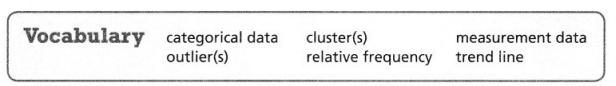 Envision Math Common Core 8th Grade Answer Key Topic 4 Investigate Bivariate Data 94.5