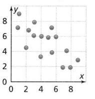 Envision Math Common Core 8th Grade Answer Key Topic 4 Investigate Bivariate Data 96.1