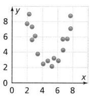 Envision Math Common Core 8th Grade Answer Key Topic 4 Investigate Bivariate Data 96.2