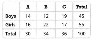 Envision Math Common Core 8th Grade Answer Key Topic 4 Investigate Bivariate Data 97.1
