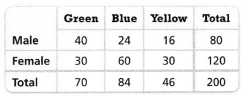Envision Math Common Core 8th Grade Answer Key Topic 4 Investigate Bivariate Data 98.1