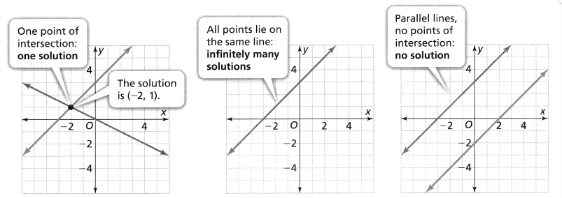 Envision Math Common Core 8th Grade Answer Key Topic 5 Analyze And Solve Systems Of Linear Equations 20