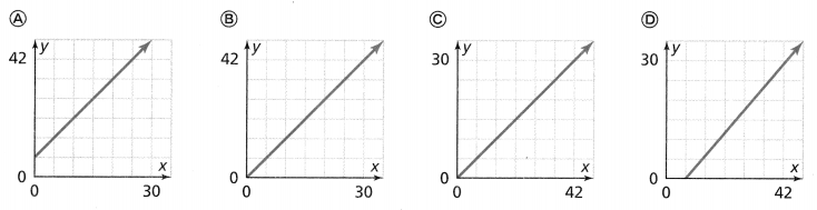 Envision Math Common Core 8th Grade Answers Topic 2 Analyze And Solve Linear Equations 180.10