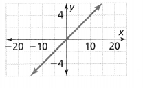 Envision Math Common Core 8th Grade Answers Topic 2 Analyze And Solve Linear Equations 180.15