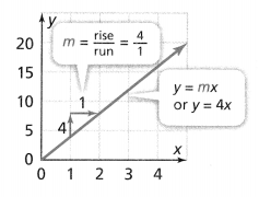 Envision Math Common Core 8th Grade Answers Topic 2 Analyze And Solve Linear Equations 180.17