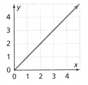 Envision Math Common Core 8th Grade Answers Topic 2 Analyze And Solve Linear Equations 182.100
