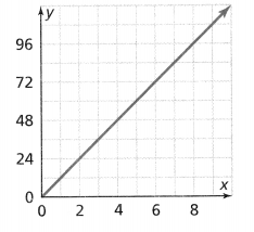 Envision Math Common Core 8th Grade Answers Topic 2 Analyze And Solve Linear Equations 183.1