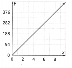 Envision Math Common Core 8th Grade Answers Topic 2 Analyze And Solve Linear Equations 183.6