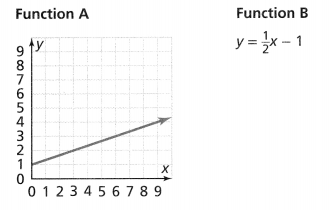 Envision Math Common Core 8th Grade Answers Topic 3 Use Functions To Model Relationships 10.1