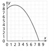 Envision Math Common Core 8th Grade Answers Topic 3 Use Functions To Model Relationships 10.3