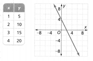 Envision Math Common Core 8th Grade Answers Topic 3 Use Functions To Model Relationships 9.11