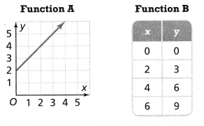 Envision Math Common Core 8th Grade Answers Topic 3 Use Functions To Model Relationships 9.3