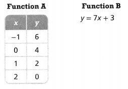 Envision Math Common Core 8th Grade Answers Topic 3 Use Functions To Model Relationships 9.4