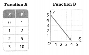 Envision Math Common Core 8th Grade Answers Topic 3 Use Functions To Model Relationships 9.5