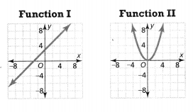 Envision Math Common Core 8th Grade Answers Topic 3 Use Functions To Model Relationships 9.7