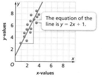 Envision Math Common Core 8th Grade Answers Topic 4 Investigate Bivariate Data 16.4