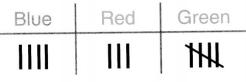 Envision Math Common Core Grade 1 Answer Key Topic 6 Represent and Interpret Data 42