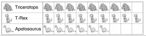 Envision-Math-Common-Core-Grade-1-Answer-Key-Topic-6-Represent-and-Interpret-Data-56-1