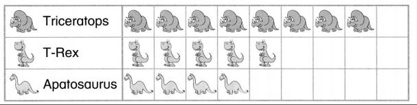 Envision Math Common Core Grade 1 Answer Key Topic 6 Represent and Interpret Data 56