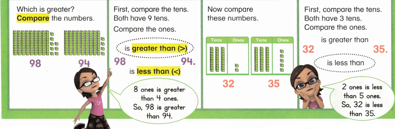 Envision Math Common Core Grade 1 Answer Key Topic 9 Compare Two-Digit Numbers 15.2