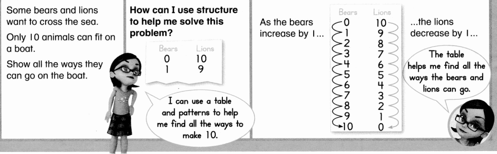 Envision Math Common Core Grade 1 Answers Topic 2 Fluently Add and Subtract Within 10 5.6