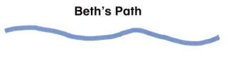 Envision Math Common Core Grade 2 Answer Key Topic 12 Measuring Length 85