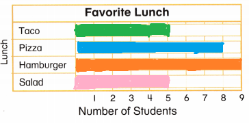 Envision-Math-Common-Core-Grade-2-Answers-Topic-15-Graphs-and-Data-77