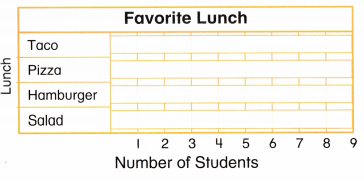 Envision Math Common Core Grade 2 Answers Topic 15 Graphs and Data 77