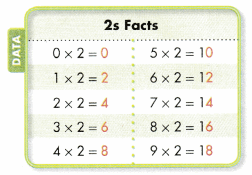 Envision Math Common Core Grade 3 Answer Key Topic 2 Multiplication Facts Use Patterns 40.1