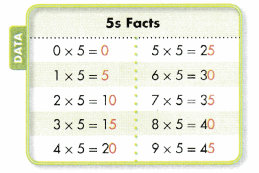 Envision Math Common Core Grade 3 Answer Key Topic 2 Multiplication Facts Use Patterns 40.2