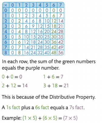 Envision Math Common Core Grade 3 Answer Key Topic 5 Fluently Multiply and Divide within 100 65