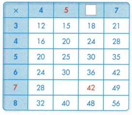 Envision Math Common Core Grade 3 Answer Key Topic 5 Fluently Multiply and Divide within 100 68